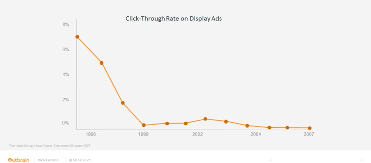click-through rate on display ads