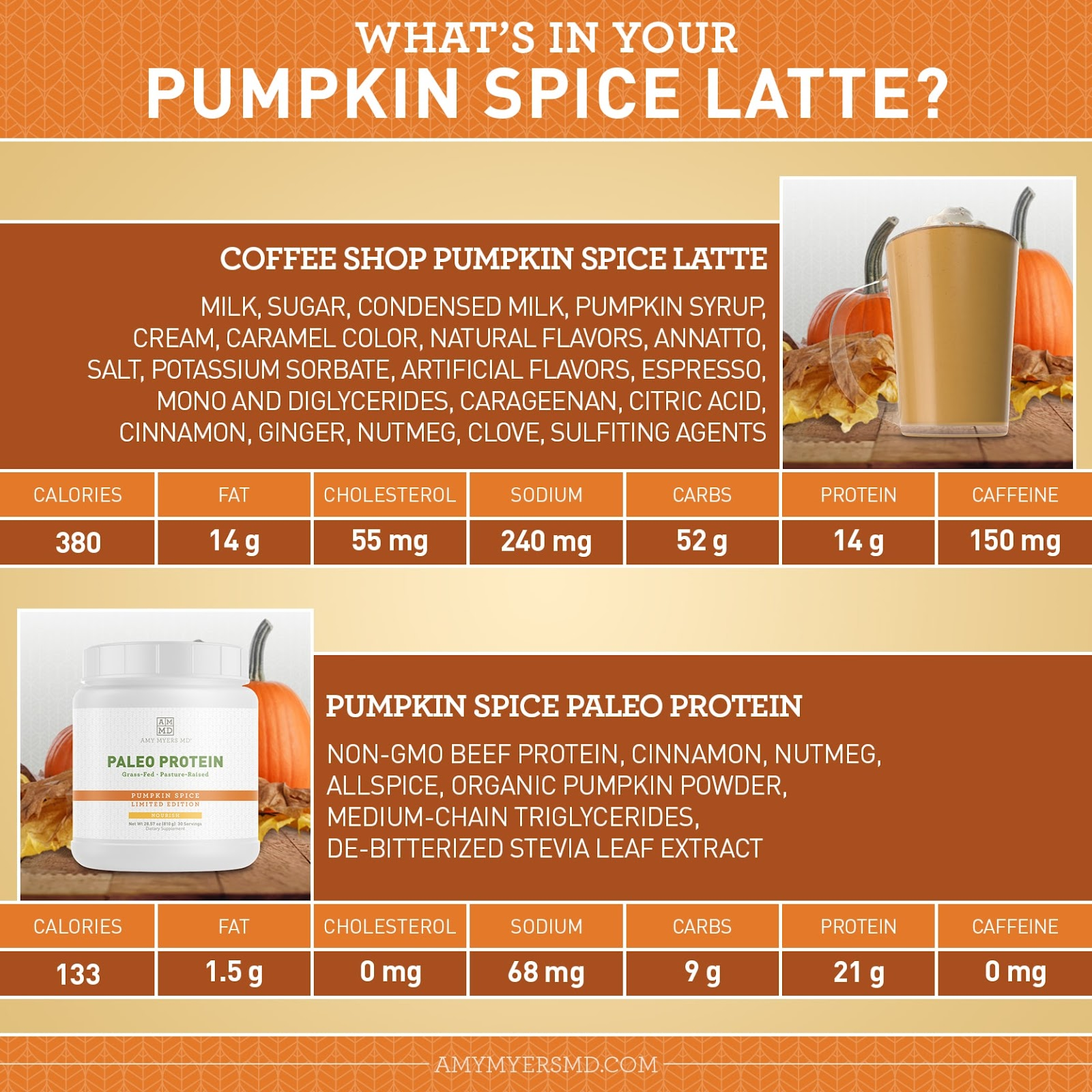 """<img src=""""What's In your Pumpkin Spice Latte? - Infographic - Amy Myers MD"""" alt="""""""">"""