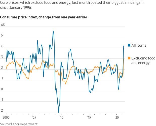 Gráfico mostra que o índice de inflação ao consumidor, divulgado nesta semana, mostrou uma leitura de +4,2 por cento na taxa anual, sendo que somente no mês de abril ela ficou em 0,8 por cento.