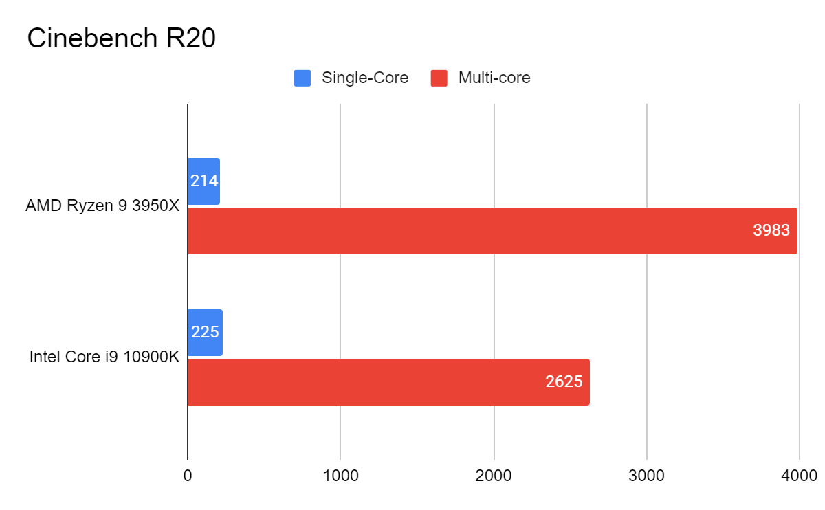 AMD Ryzen 9 3950X vs Intel Core i9-10900K