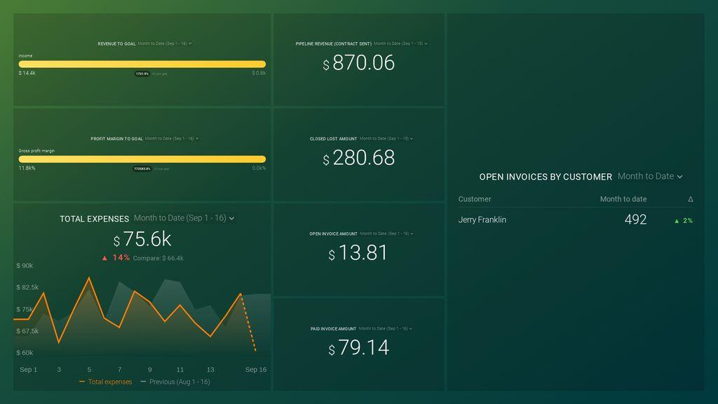 QuickBooks + HubSpot CRM Financial Performance Dashboard