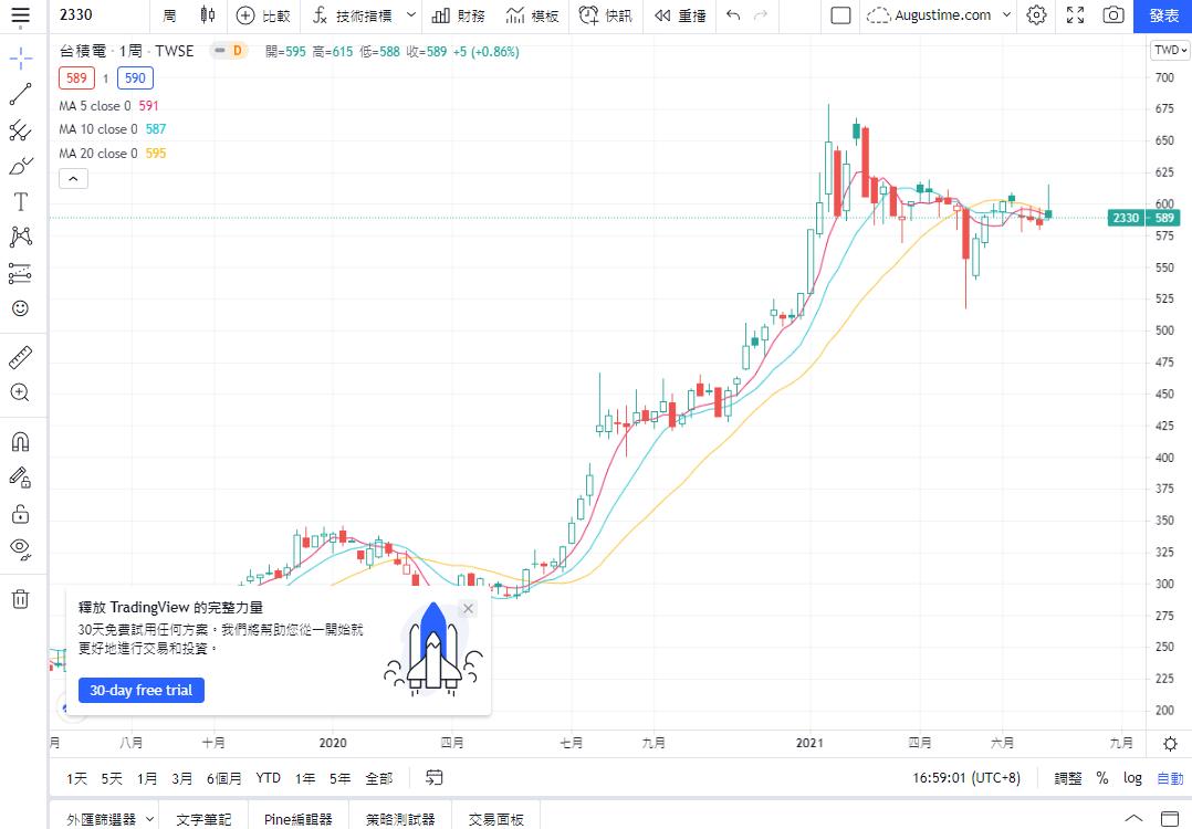 TradingView,TradingView教學,TradingView評價,TradingView收費,TradingView台股