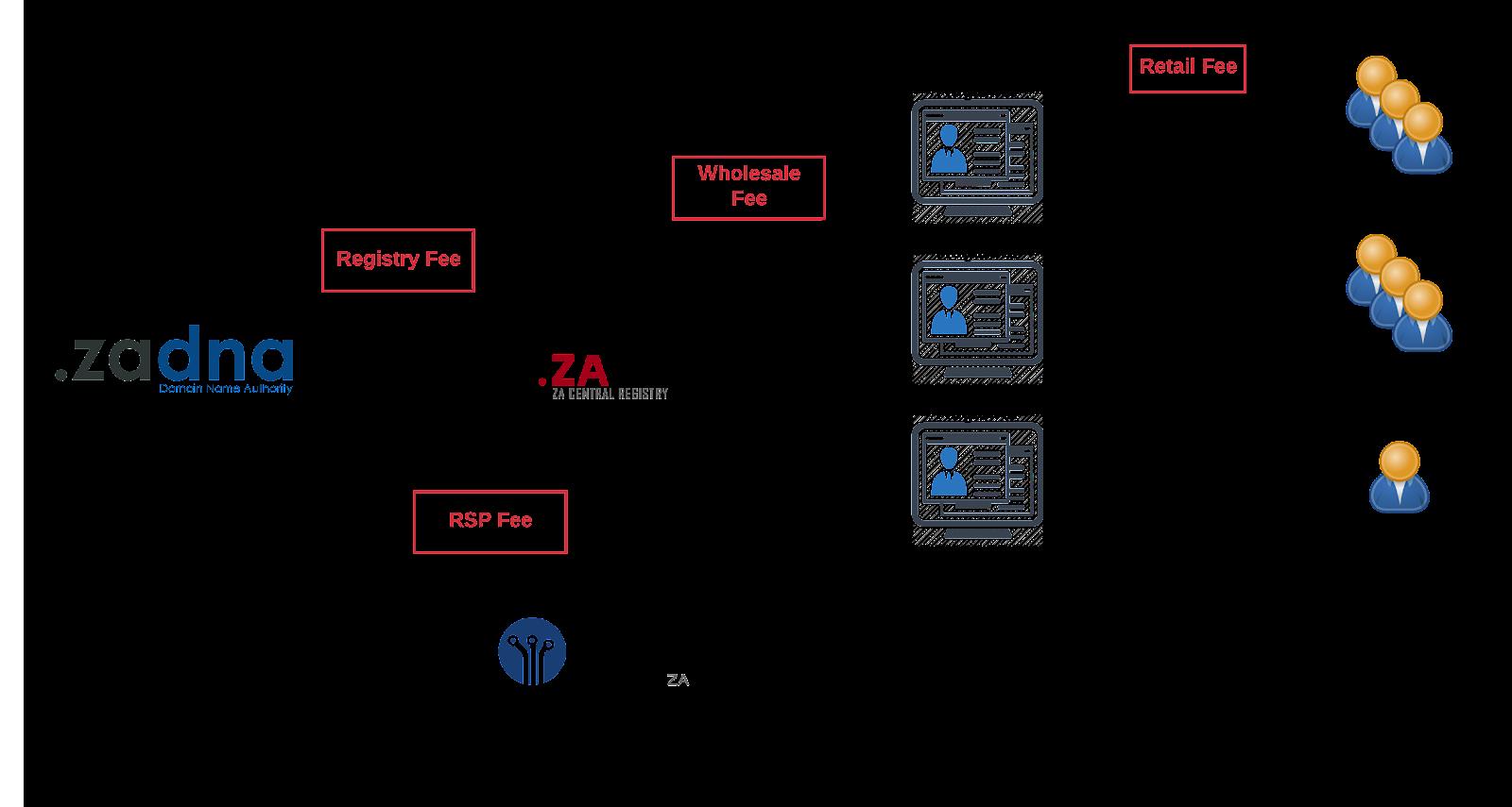 Blank Diagram - ZA SLD Cost Model (1)