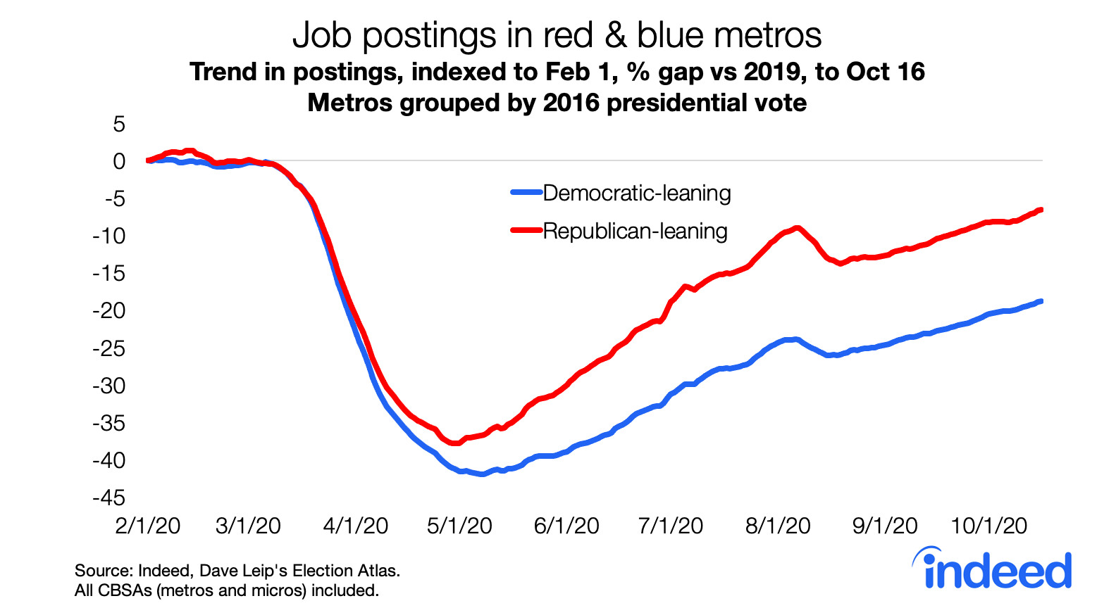 Line graph showing job postings trends in red and blue metros.