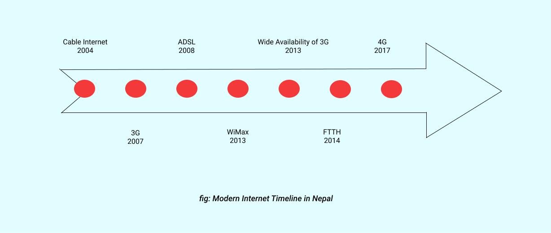 History of Internet in Nepal by Veda Digital Media