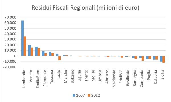 residui fiscali regionali.jpg
