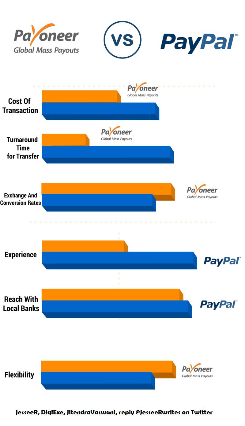 payoneer vs paypal (2)