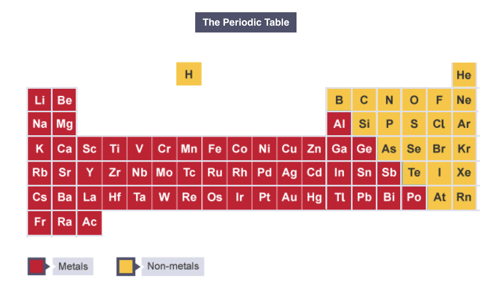 1.21: Identify An Element As A Metal Or A Non Metal According To Its  Position In The Periodic Table