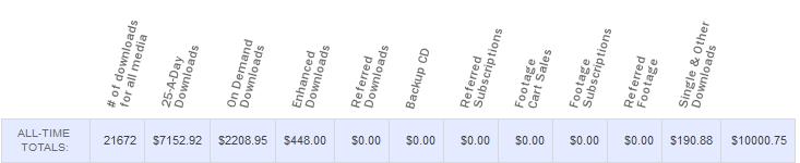$10000 on Shutterstock