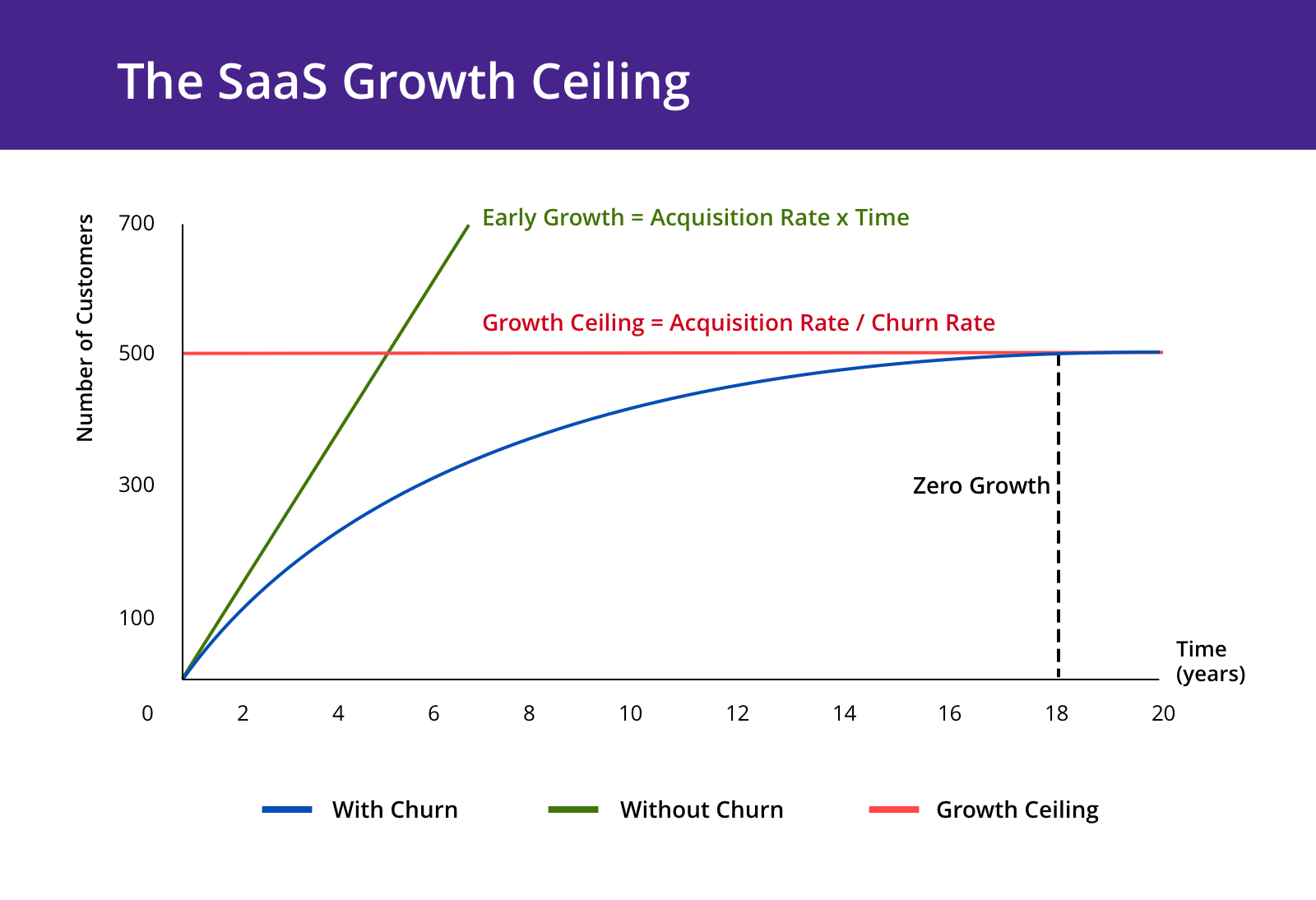 Most important SaaS metric: churn puts a ceiling on your growth