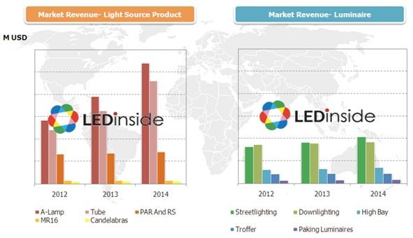 The OLED Market: