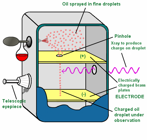 millikan-oil-drop-apparatus1