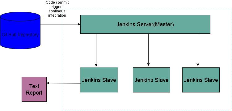 Master-Slave architecture of Jenkins