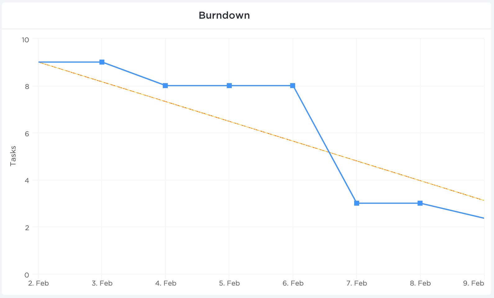 february burndown chart in clickup