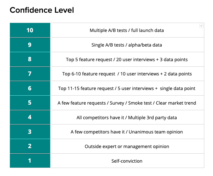 An example of confidence level scoring guide
