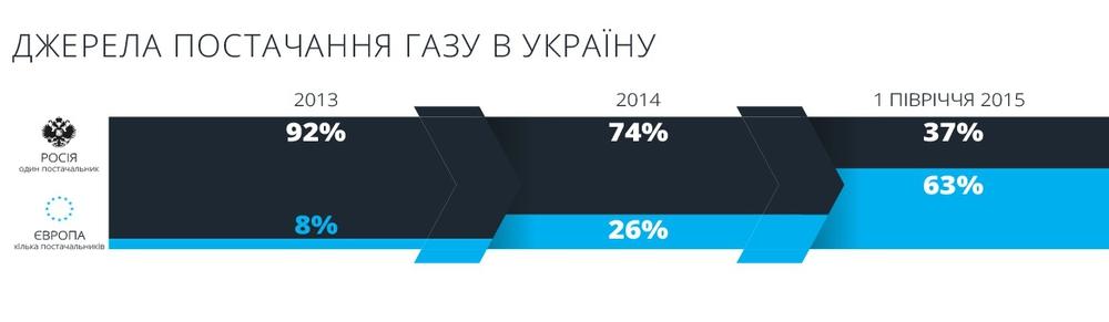 У кого Украина покупает газ