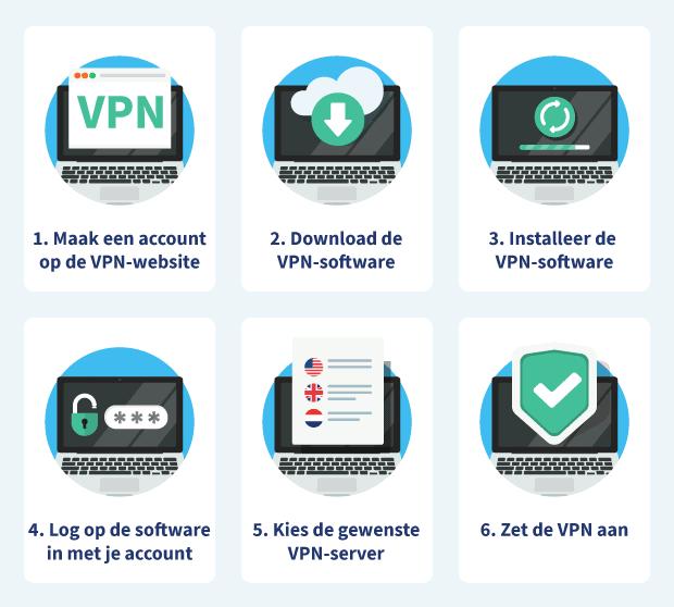 VPN Algemeen Installeren Stappenplan Desktop