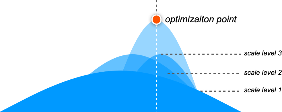 Growth hacking optimized