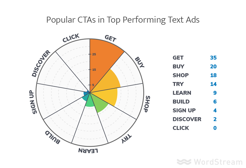 Pie chart illustrating the most popular CTAs.