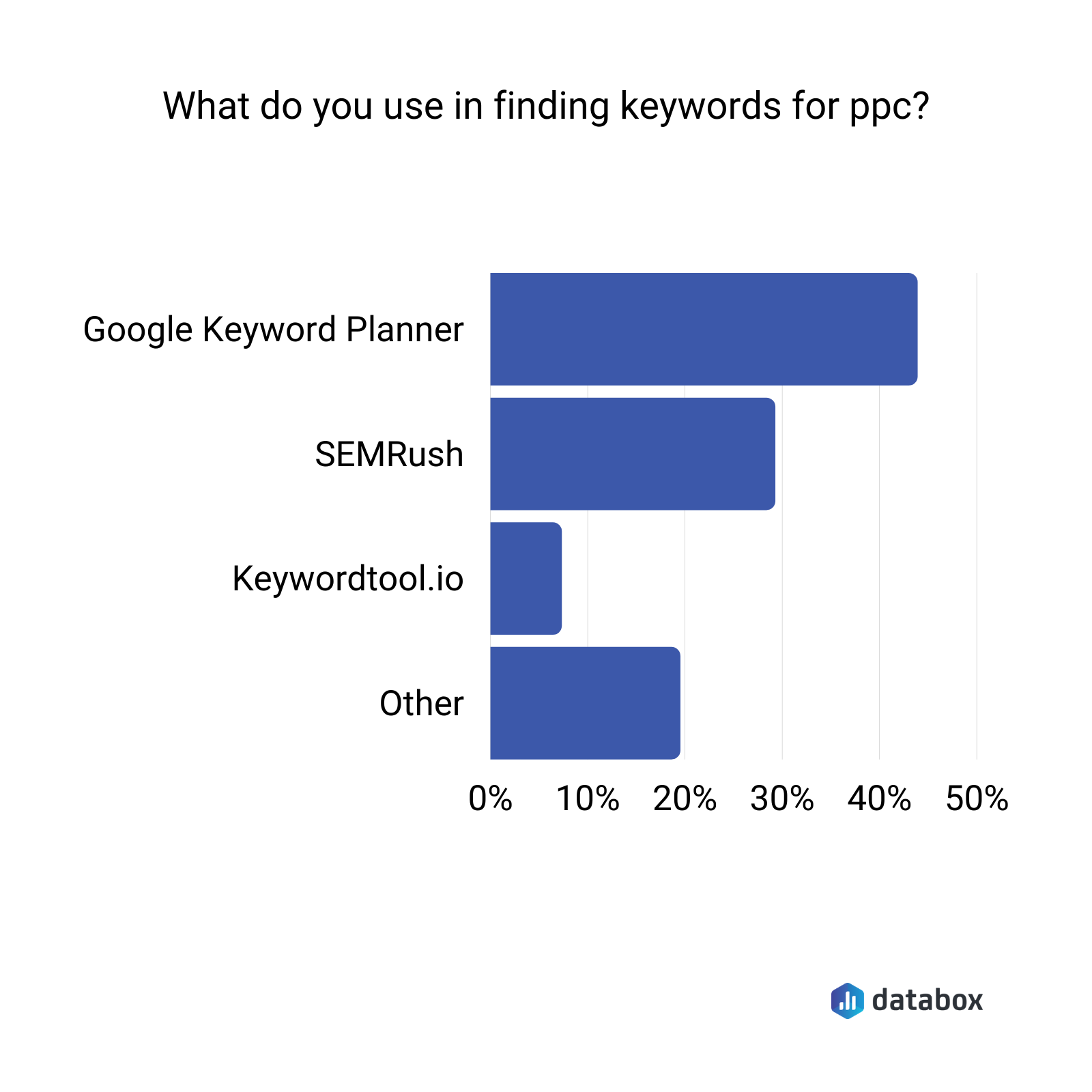 PPC keyword research tools