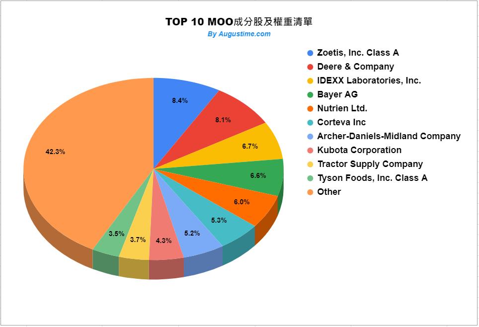 美股MOO,MOO stock,MOO ETF,MOO成分股,MOO持股,MOO股價,MOO配息