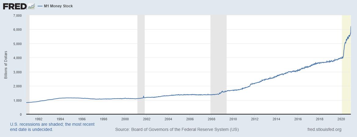 FRED - Quantidade de dólares na economia