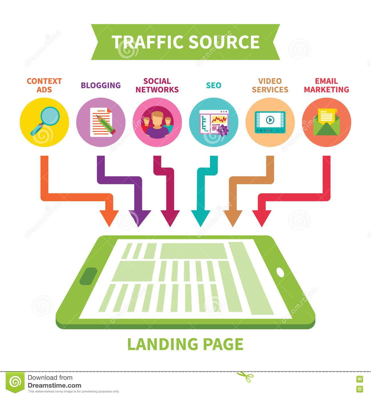 Image result for traffic source