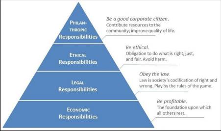 La piramide della Corporate Social Responsibility
