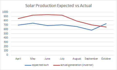 Solar Production