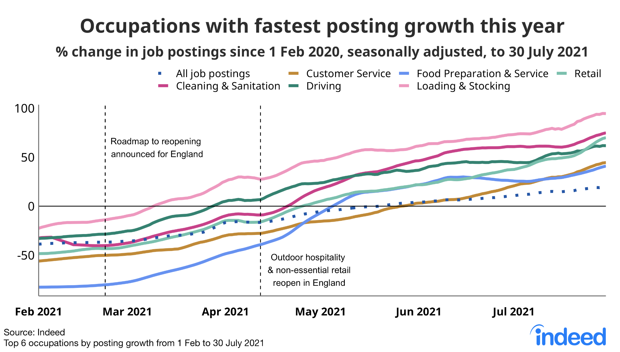 """Line graph titled """"Occupations with fastest posting growth this year."""""""