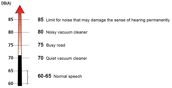 The picture above displays some noise facts from various sources of noise Source; broendum.com