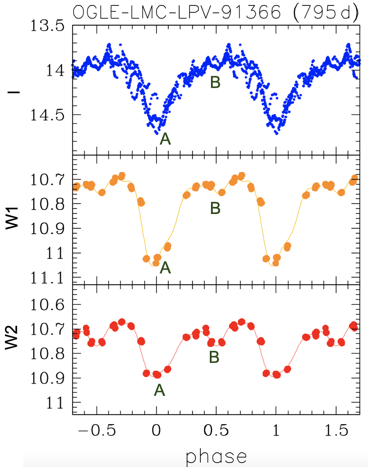The figure shows the phase-folded light curve of a red giant star showing LSP variations. The top panel shows a densely sampled light curve with two minima at phase = 0 and phase = 1. These two minima are marked as 'A'. The middle and bottom panels show a sparsely sampled IR light curves of the star. In addition to the two minima marked as 'A', there is a third minimum in both these light curves at phase = 0.5. This minimum is marked as 'B'.