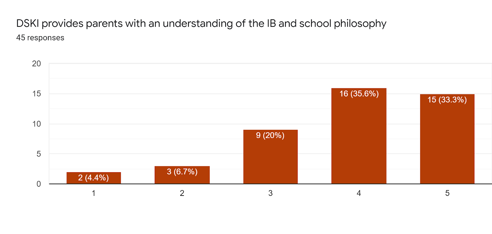 Forms response chart. Question title: DSKI provides parents with an understanding of the IB and school philosophy. Number of responses: 45 responses.