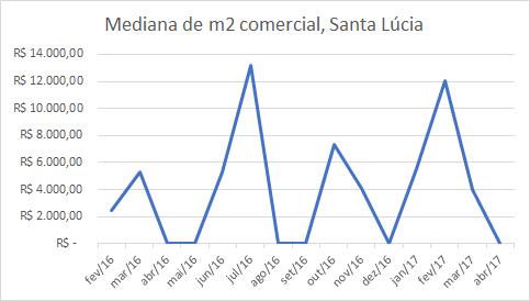 Gráfico 6: Preço mediano do metro quadrado comercial no bairro Santa Lúcia entre fev/16 e abr/17. Fonte: PBH.
