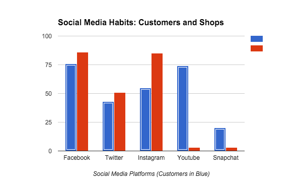 Graph of social media habits of customers and coffee shops