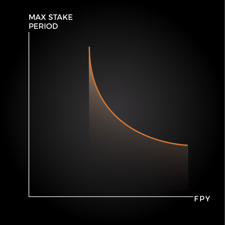 Relation between max stake period and FPY