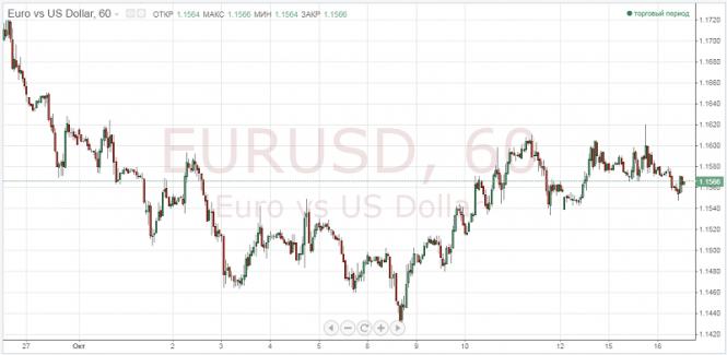 Exchange Rates 17.10.2018 analysis