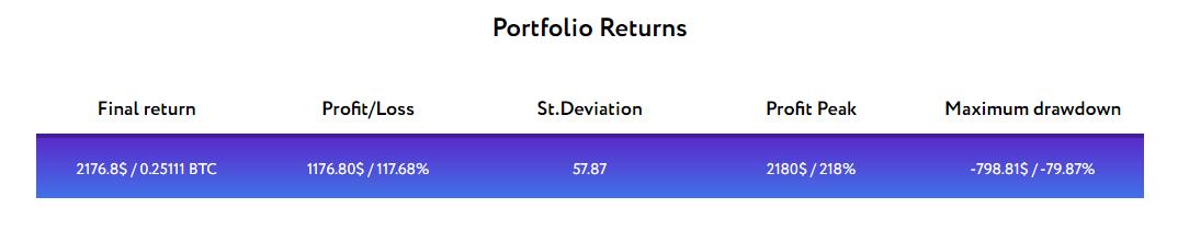 Crypto Portfolio Results