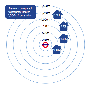 Londoners pay highest UK house price premium to live closer to a station
