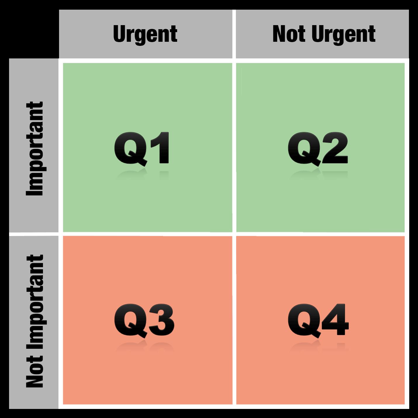 Eisenhower Matrix - Urgent vs important