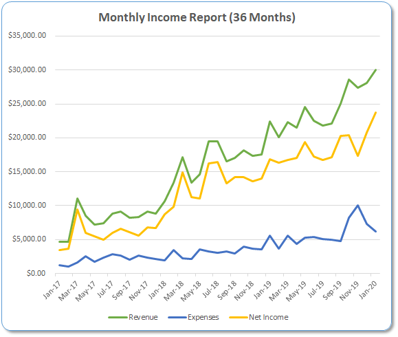 Income Report Roundup - Jan 2020