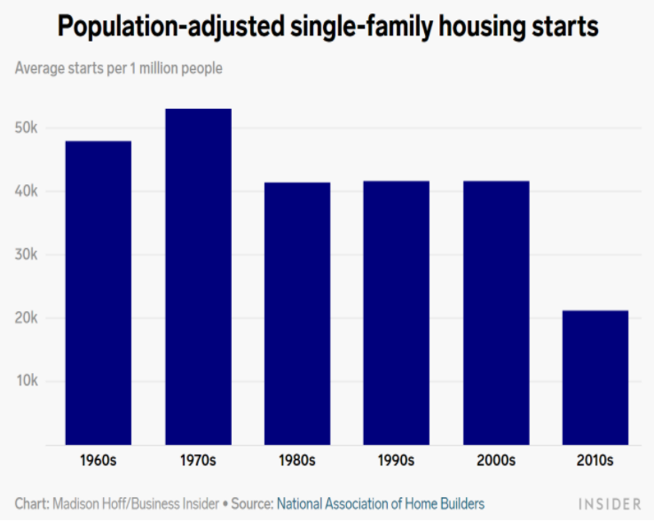 National-Association-Home-Builders-Population-Adjusted-single-family-housing
