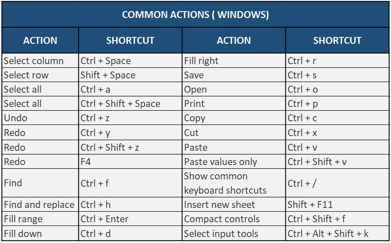 Common Actions shortcuts for Google sheets