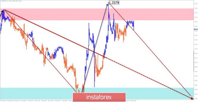 InstaForex Analytics: Simplified Wave Analysis. Overview of GBP / USD for the week of March 18