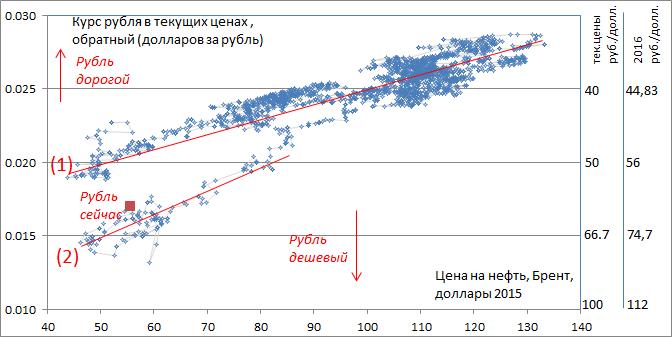 Рефинансирование от ЦБ сейчас заработало. Поэтому можно ждать, что курс рубля продолжит укрепляться, оставаясь на уровнях 50+