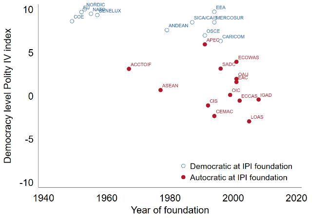 Any de fundació de les Institucions Parlamentàries Internacionals i mitjana del nivell de democràcia en les seves Organitzacions Internacionals.