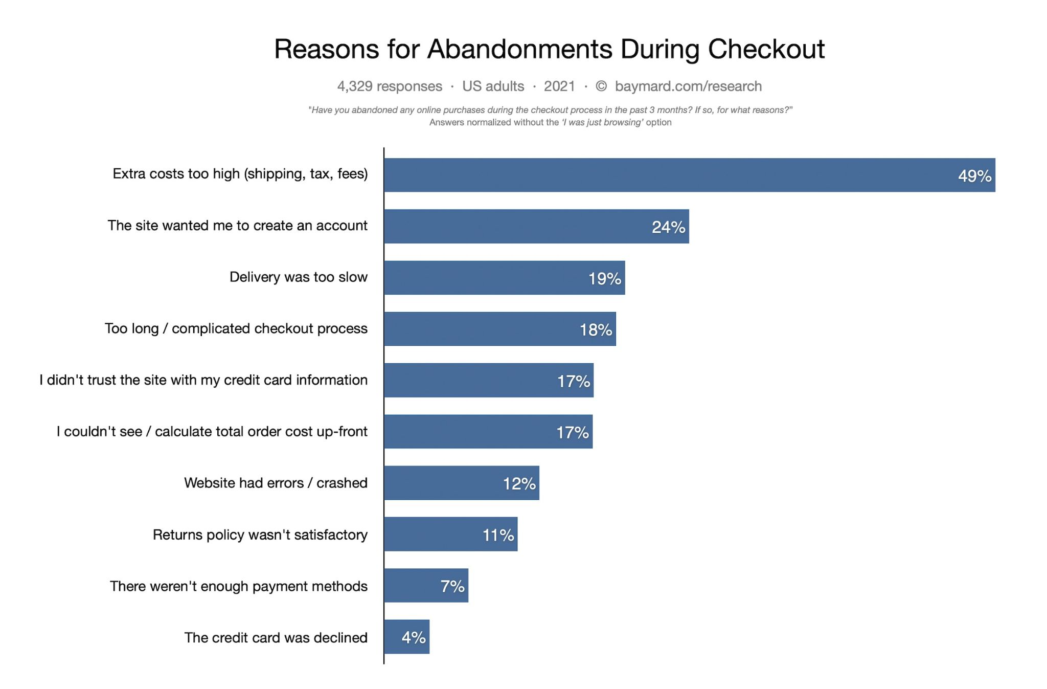 The top reasons ecommerce customers abandon their shopping carts, including expedited shipping cost