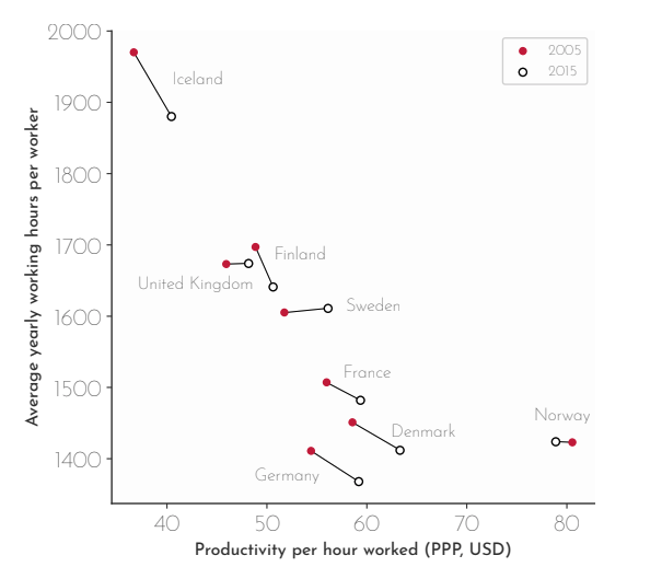 Per hour productivity and average yearly hours across different countries. There is a strong correlation between shorter working hours and increased productivity amongst wealthy nations. Source: OECD