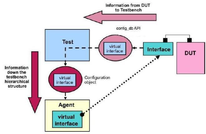 DUT_TB_Connection