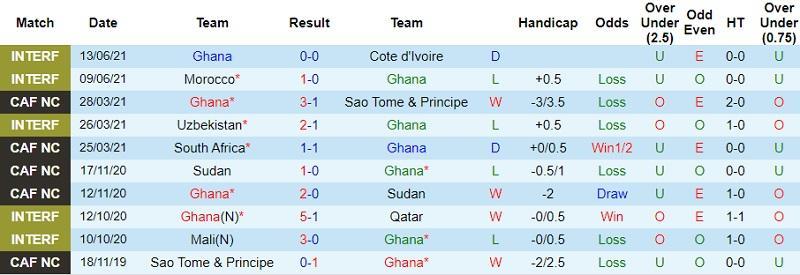 Thành tích gần đây của Ghana